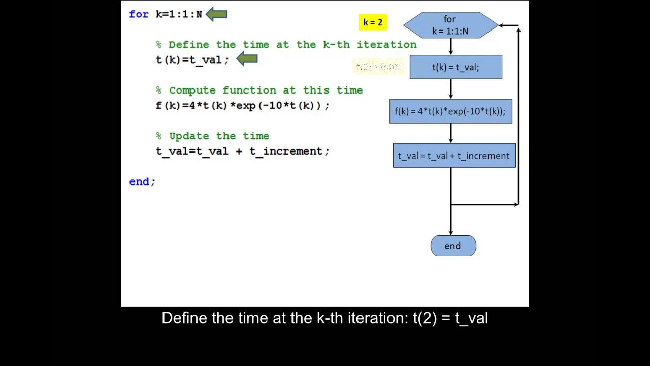 Building a vector using a for loop or using vector scalar multiplication in  MATLAB