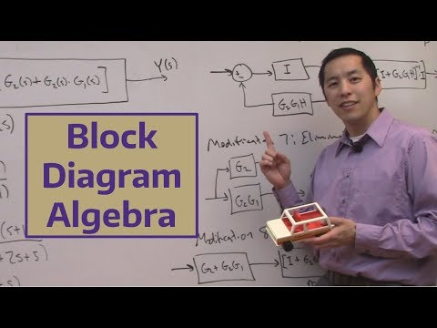 Block Diagram Algebra - YouTubeYouTube