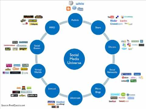 Social Networking Tools in the Classroom - Part 1 of 5