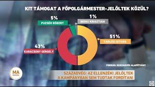 Századvég: az ellenzéki jelöltek a kampányban sem tudtak fordítani
