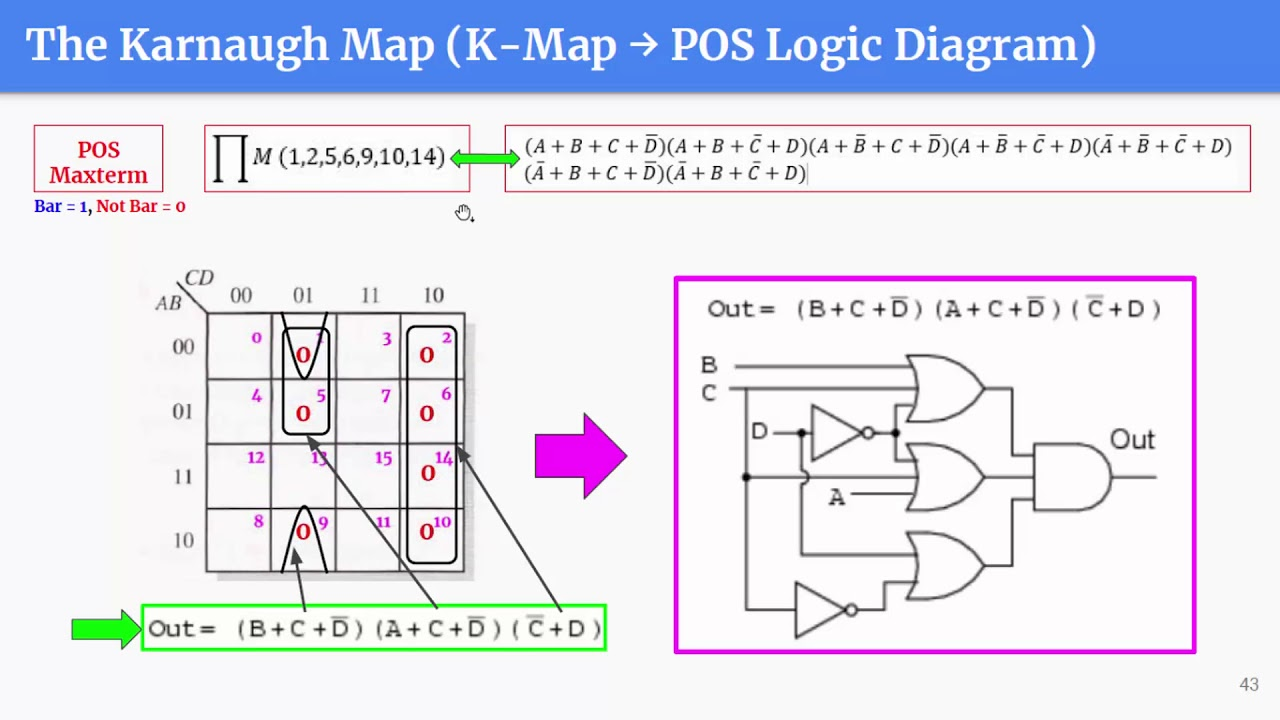 logic diagram of ram digital systems ep.4 (13/14) the karnaugh map to sop and ... #15