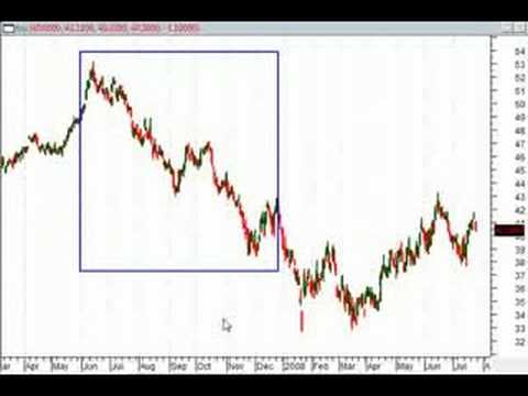 Trading the Forex with Bonds – Part 2