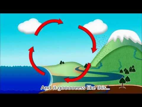Water Cycle Rap Song: H2O Evaporation Condensation Precipitation Kids Earth Science Lyrics