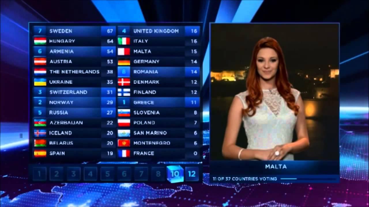 Eurovision malta betting companies hong kong horse racing betting turnover