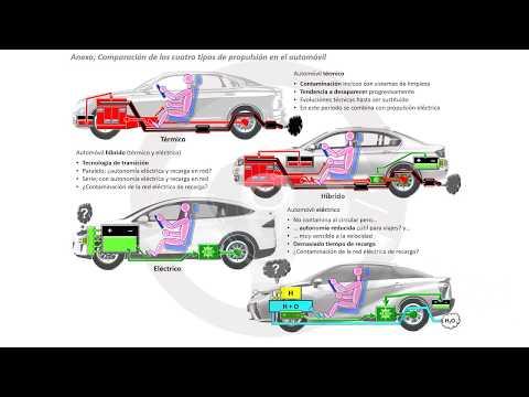 Contaminación de los motores de gasolina, diésel y más (17/18)