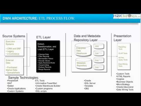 ETL Testing | Data warehousing | SSIS | SSRS | crystal reports| Informatica  Tutorials for Beginners