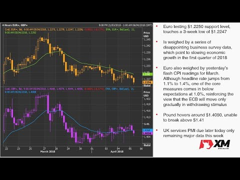 Forex News: 05/04/2018 - Dollar rebounds as trade war fears subside