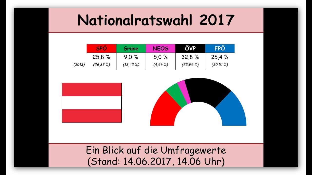 umfrage nationalratswahl österreich