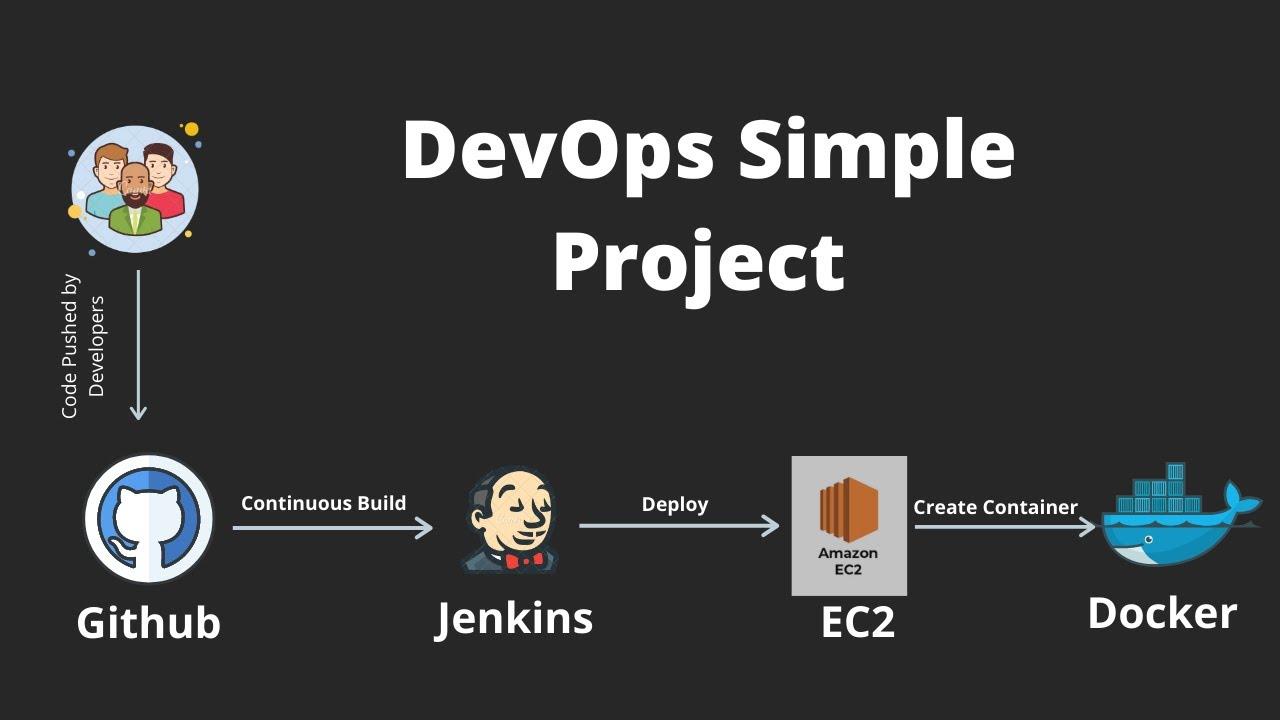 DevOps Tutorial : Simple DevOps Project