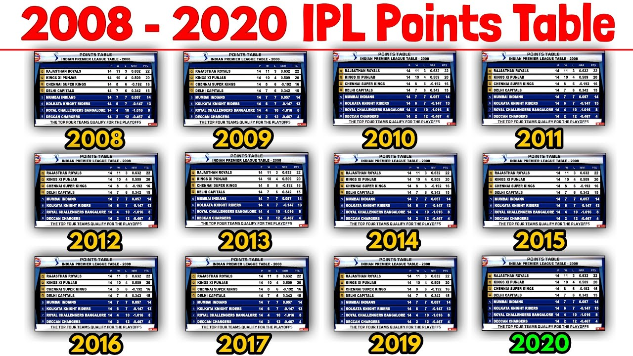 Download 2008 - 2020 IPL Points Table | IPL All Seasons Points Table | CSK, MI, KKR, RCB, DC, RR, SRH, KXIP
