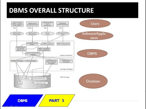 DBMS Structure (Malayalam)- DBMS Lecture 5