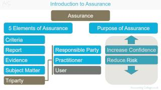 acca f8 introduction to assurance