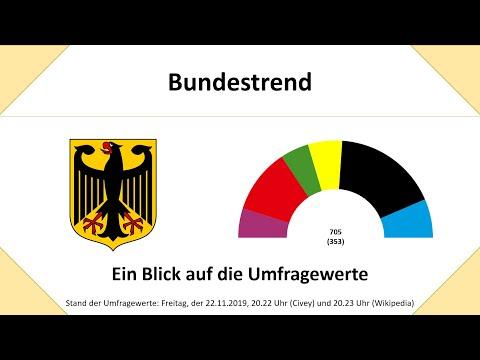 Bundestrend: Stand 22.11.2019 20.22 (Civey) bzw. 20.23 Uhr (sonstige Umfragen) (Bundestagswahl)