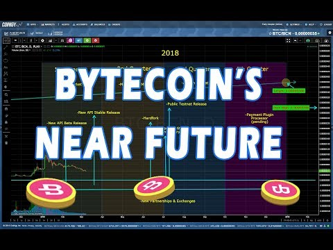 2018 Bytecoin Technical & News Analysis [BCN]