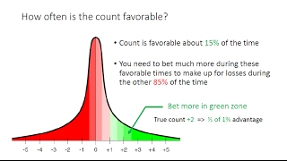 Does blackjack card counting really work? Part 1