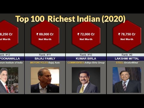 Top 100 Richest People in India 2020 | Net Worth In ₹ ,Sourc