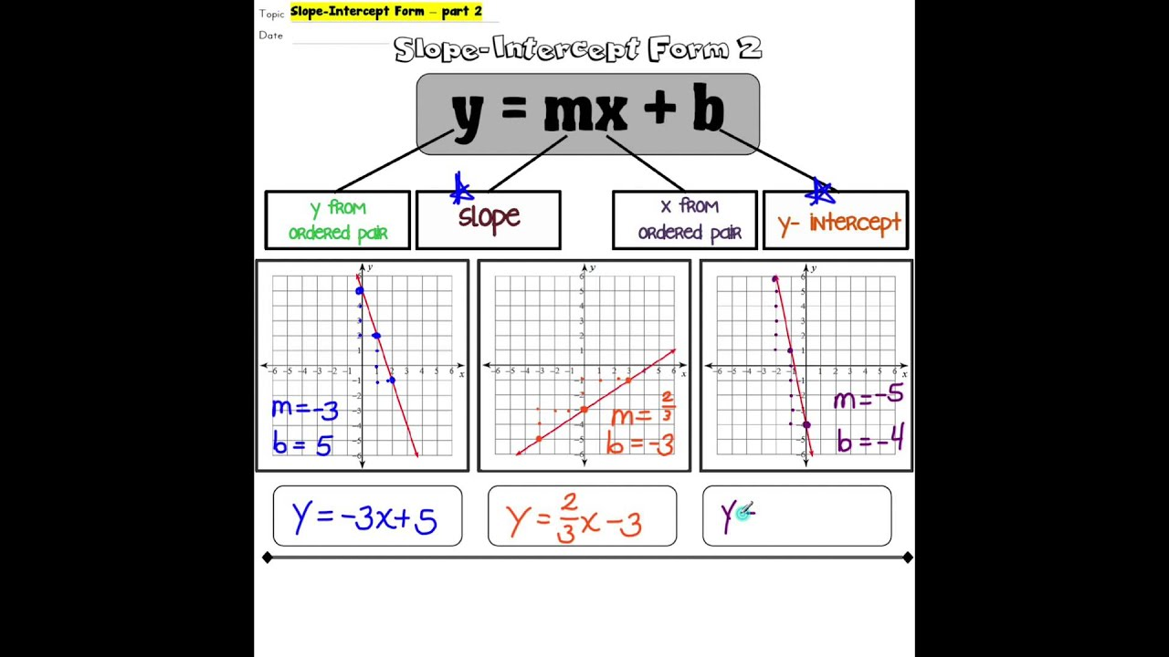 worksheet Graphing Slope Intercept Form notes 17 slope intercept form part 2 youtube 2
