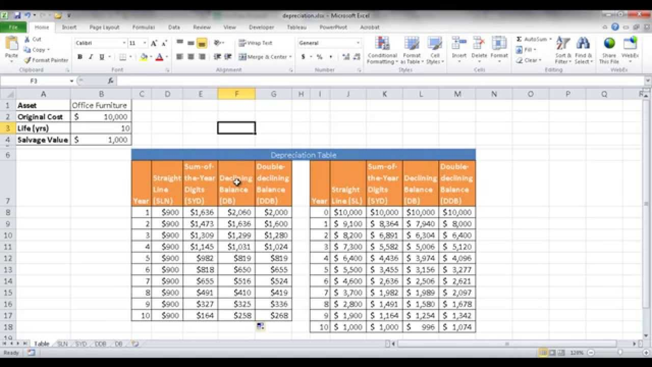 calculate depreciation with the syd  sln and ddb functions