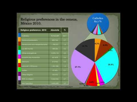 Presentación I The new landscape of religious diversity in Mexico