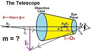 Physics - Optics: Optical Instruments (2 of 3) The Telescope