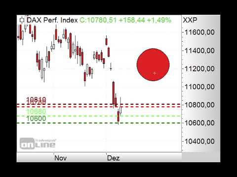 DAX - 10.500 Punkte im Fokus! - Morning Call 12.12.2018