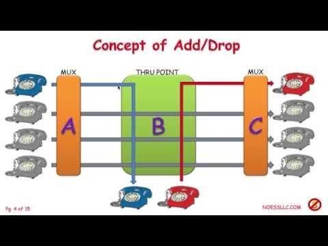 Add Drop Evolution in Telecom Transmission Systems