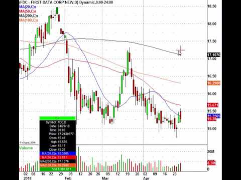 Monday's Stock Trading Action: MCD, ARNC, SAVE, TTWO & More