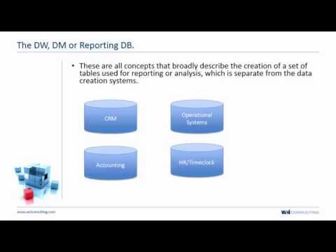 What is a Data Warehouse, Data Mart & a Reporting Database (DW/DM/RDB)