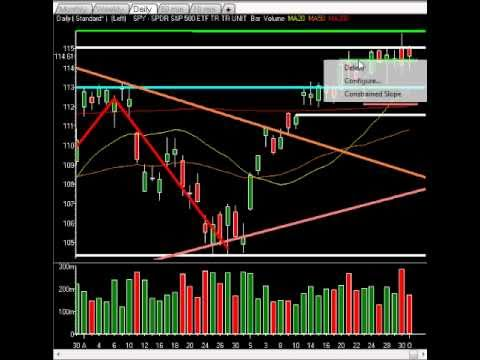 Weekend Stock Market Analysis - Big Move To Start This Week, Watch These Levels, Join To Profit!