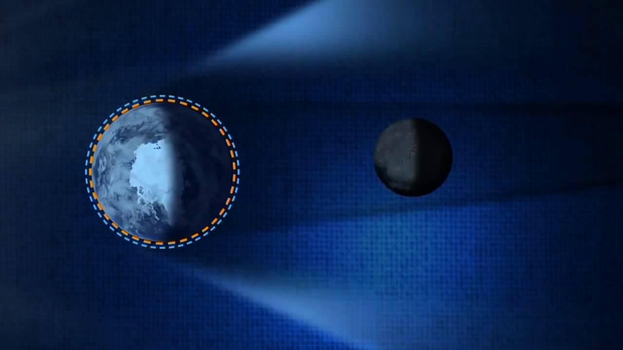 Ay Tutulması Nasıl Olur Youtube