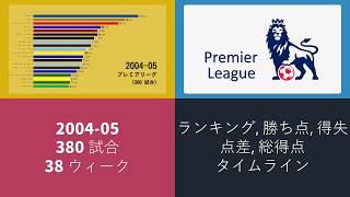 プレミアリーグ 2004-05 結果 アニメーショングラフ。