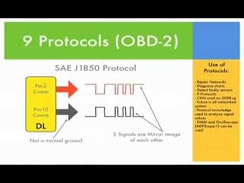 Which OBD2 protocol is supported by your vehicle? 2019