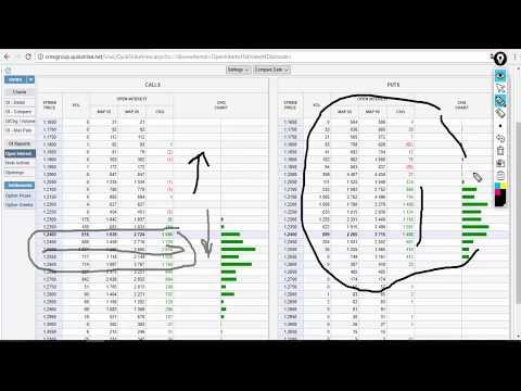 Обзор рынка Форекс по Данным с сайта CME Group от 12.03.18