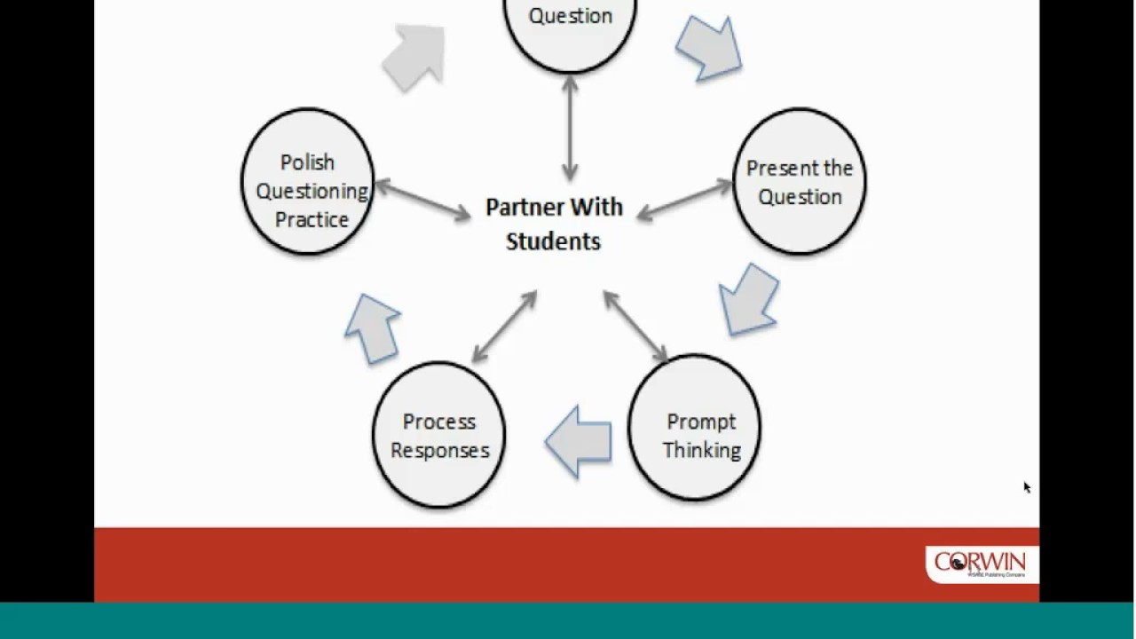 The Three Faces Of Quality Questioning Self Assessment, Dialogue, And  Formative Feedback