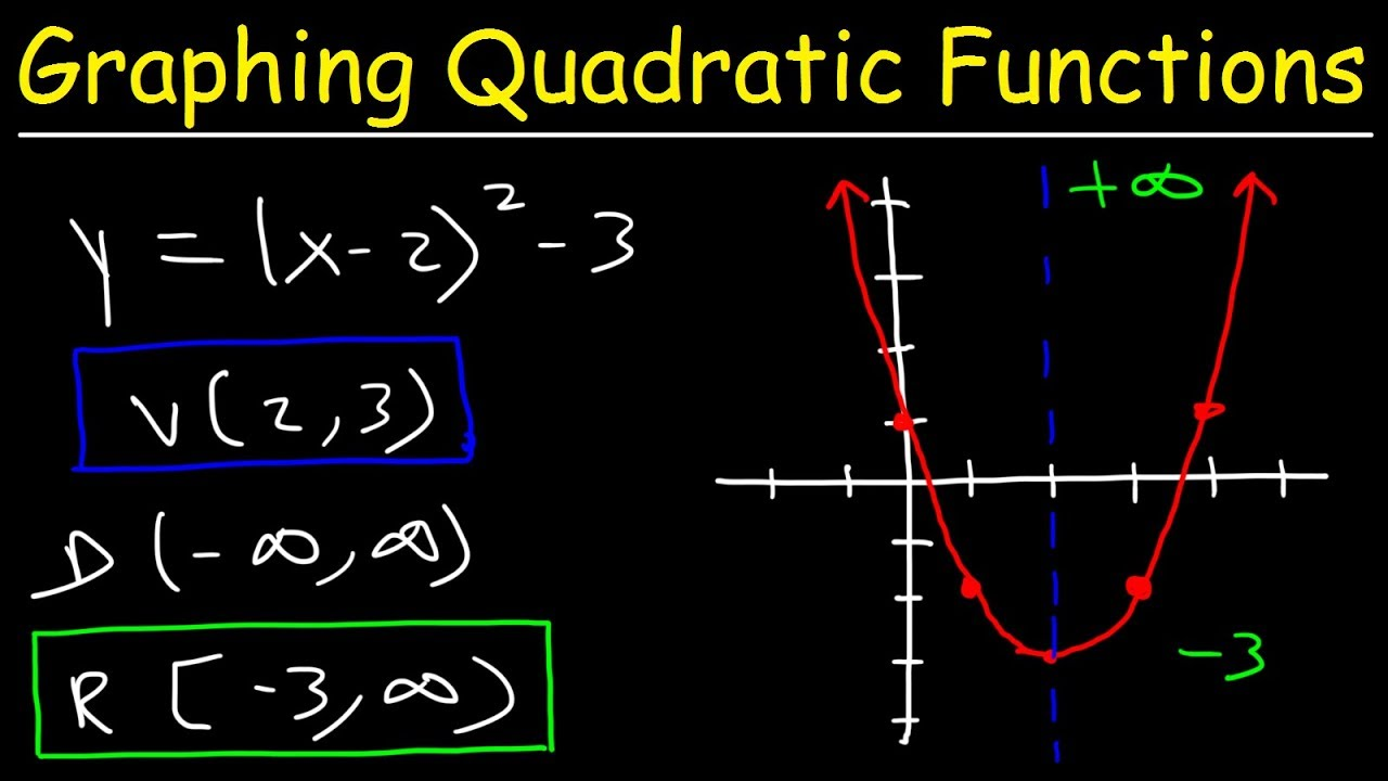 Graphing Quadratic Functions Using A Data Table Youtube