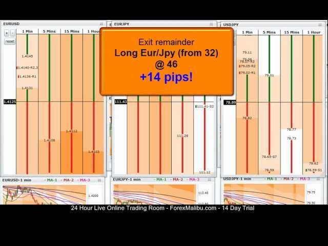 Aug 4, 2011 – Live Forex Day Trading Scalping Session – Long Eur/Jpy Countertrend