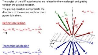 Lecture 7 (CEM) -- Diffraction Gratings and the Plane Wave Spectrum