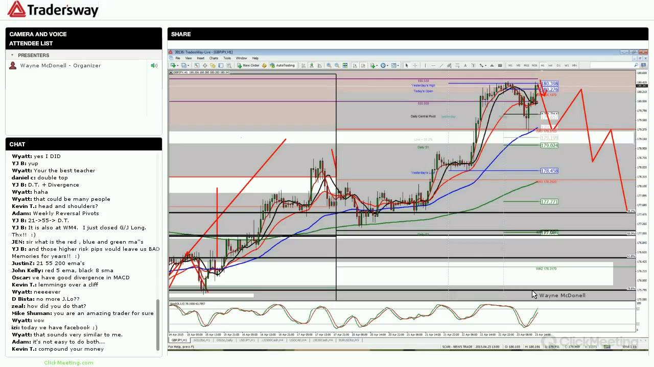 Head and shoulders forex strategy