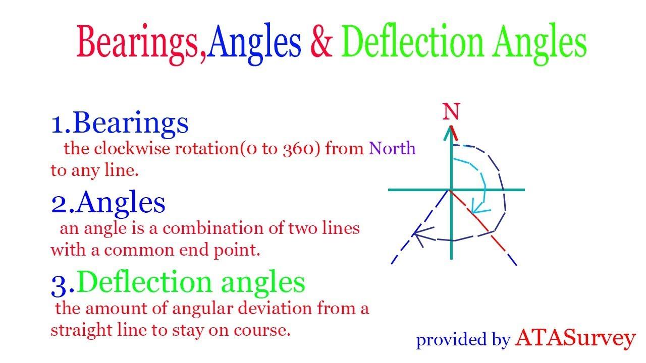 Bearings,Angles U0026 Deflection Angles In Urdu/in Hindi