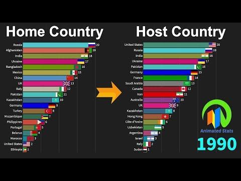 Immigration: Top Origin Nations And Top Destinations (1990-2019)