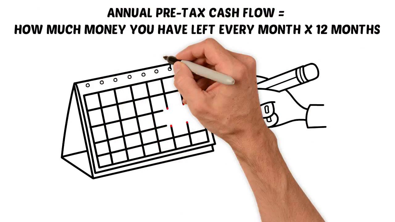 How to Calculate Cash on Cash Return for an Investment Property ...