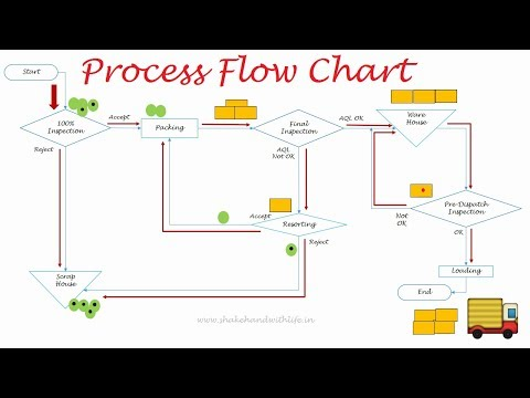 Process Flow Diagram-7 QC Tools | Process Flow Chart in Quality Control | Flow Diagram in Quality