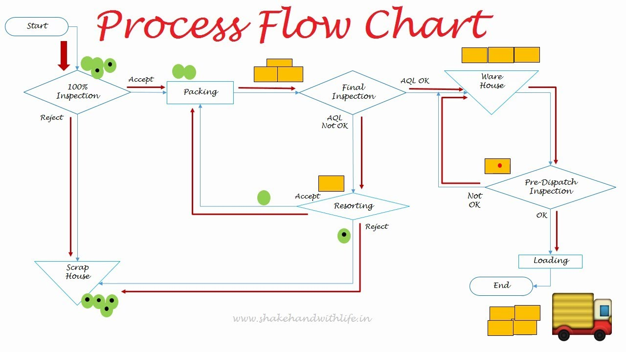 7QC Tools Module 1  Process Flow Chart  YouTube