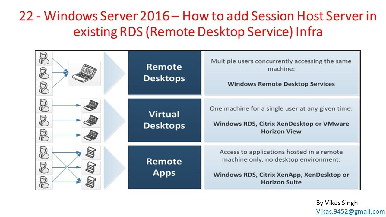 22 - Windows Server 2016 – How to add Session Host Server in existing RDS  Infra