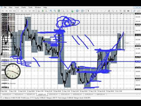 Forex Demo   10 5 2016