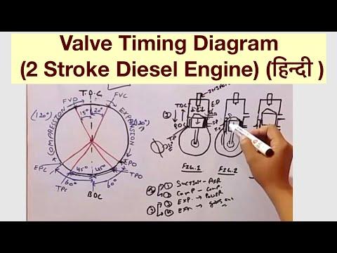 Valve Timing Diagram (2 Stroke Diesel Engine) (हिन्दी ) - YouTube | Two Stroke Diesel Engine Diagram |  | YouTube