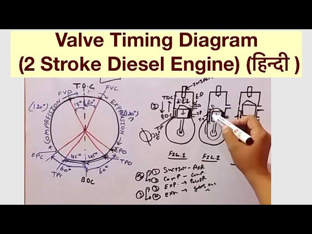 Valve Timing Diagram 2 Stroke Diesel Engine ह न द Youtube