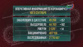В Дагестане коронавирус подтвердился у 157 человек