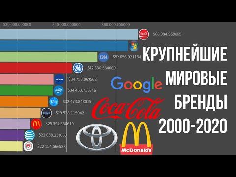 ТОП КРУПНЕЙШИХ МИРОВЫХ БРЕНДОВ 2000-2020 / Рейтинг мировых брендов по капитализации за все время