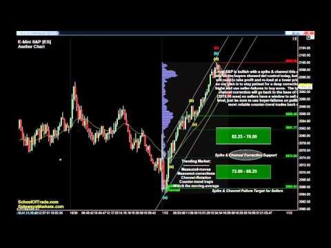 5 Trades for Tuesday | Crude Oil, Gold, E-mini & Euro Futures 11/02/15